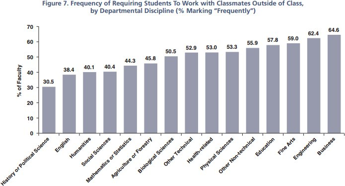 A snapshot of faculty teaching in 2014