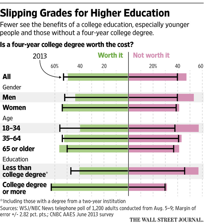 higher education is it worth the College is worth the price just not this price next article the lens of economics distorts our judgment about the true worth of higher education.