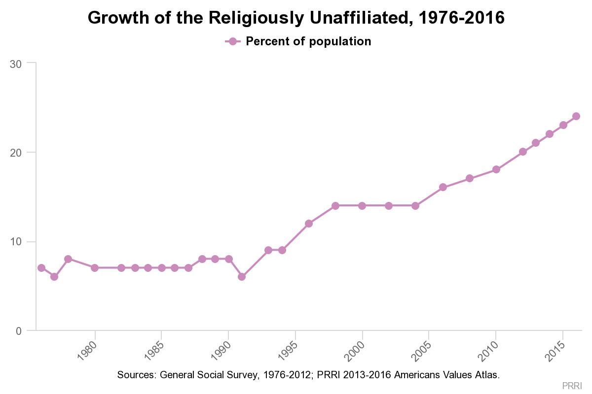 changing america important new research on religious